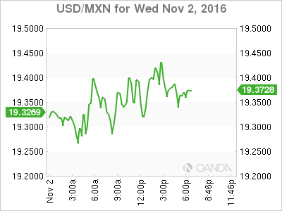 The Usd Mxn Has Risen 1 025 Percent In Last 24 Hours Pair Is Trading At 19 4669 After Mexican Peso Continues To Struggle Against As
