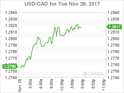 an analysis on the depreciation of the canadian dollar