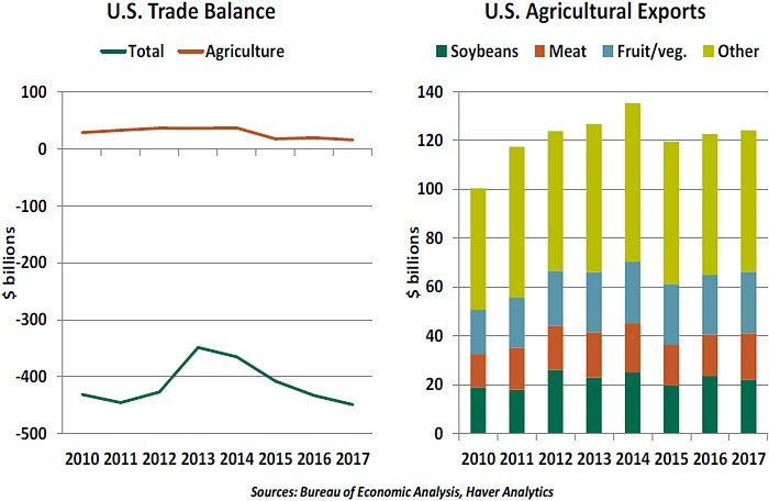 many fertilizers are petroleum-based, as well  rising oil prices will lead  to higher food costs