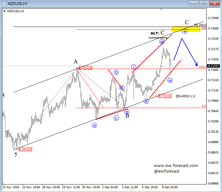 Elliott Wave Analysis: NZDUSD Trading In Final Stages Of A Correction; A Reversal From Around 0.7264-0.7269 Could Be In View