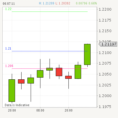 Pia first trading signals