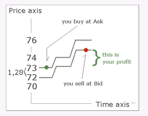 Price Axis