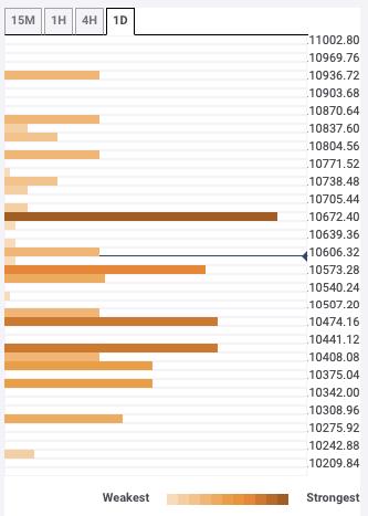 Cryptocurrencies price prediction: Bitcoin, Ethereum