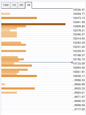 bitcoin gone down