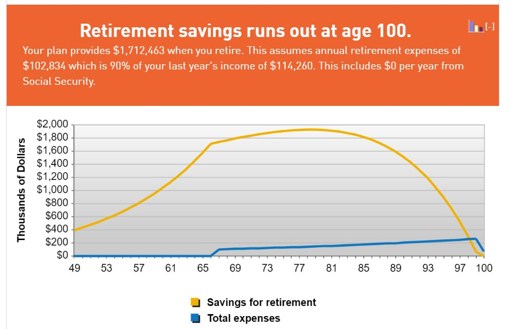 The Gold Line In The Above Graph Tracks The Estimated Value In Your Retirement  Savings Given The Inputs You Entered. What You Want To See Is The Gold Line  ...