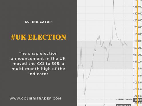 CCI indicator