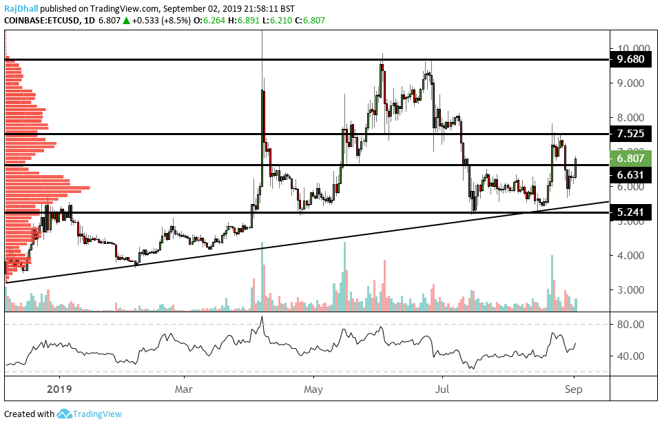 ETCUSD daily chart
