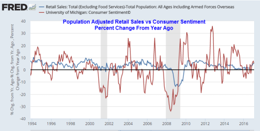 Population Adjusted Retail Sales