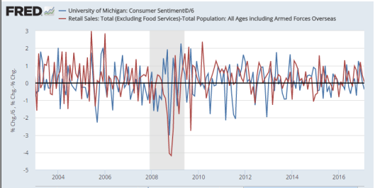 Sentiment/6 vs Retail Sales
