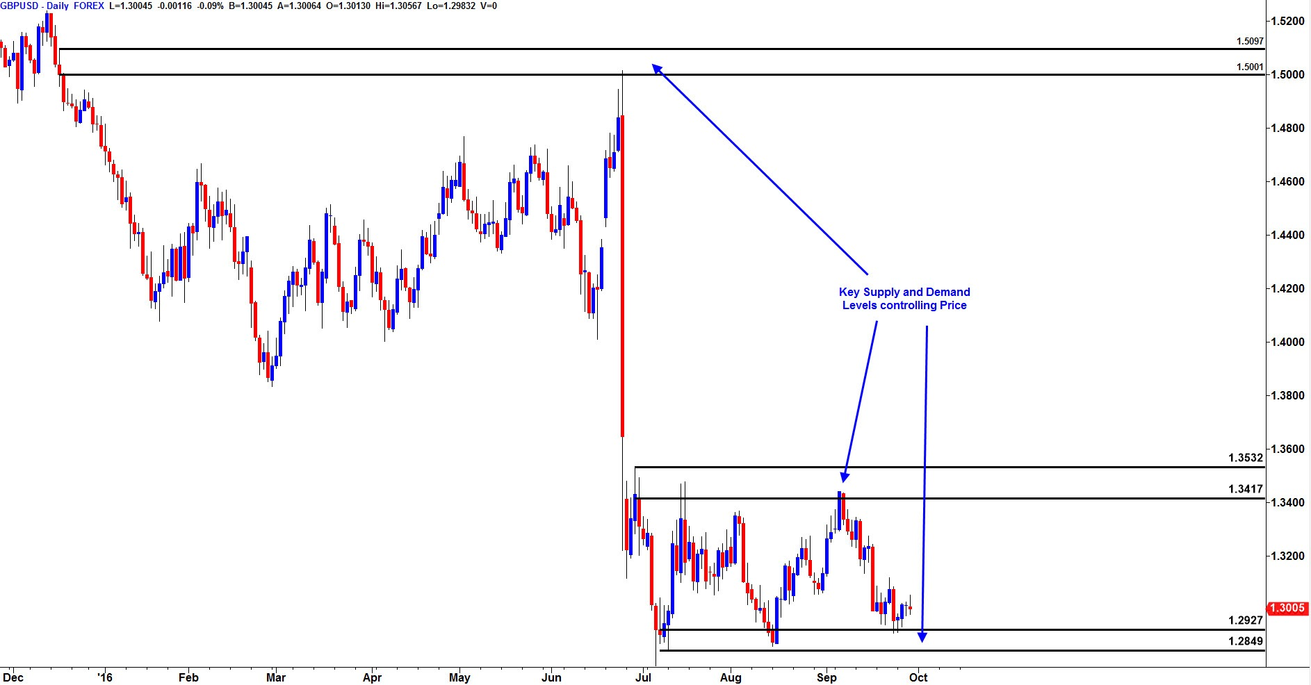 Forex calendar trading patterns