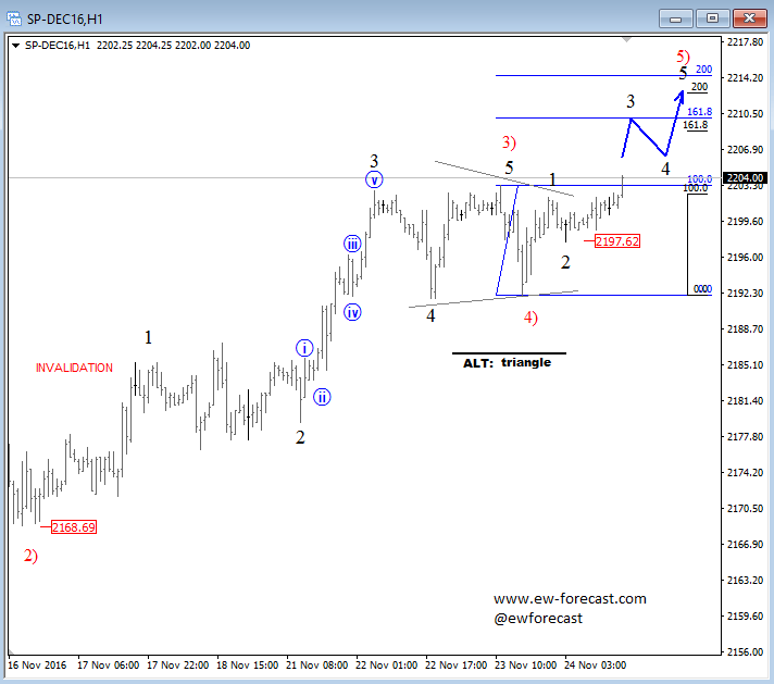 EURUSD Elliott Waves