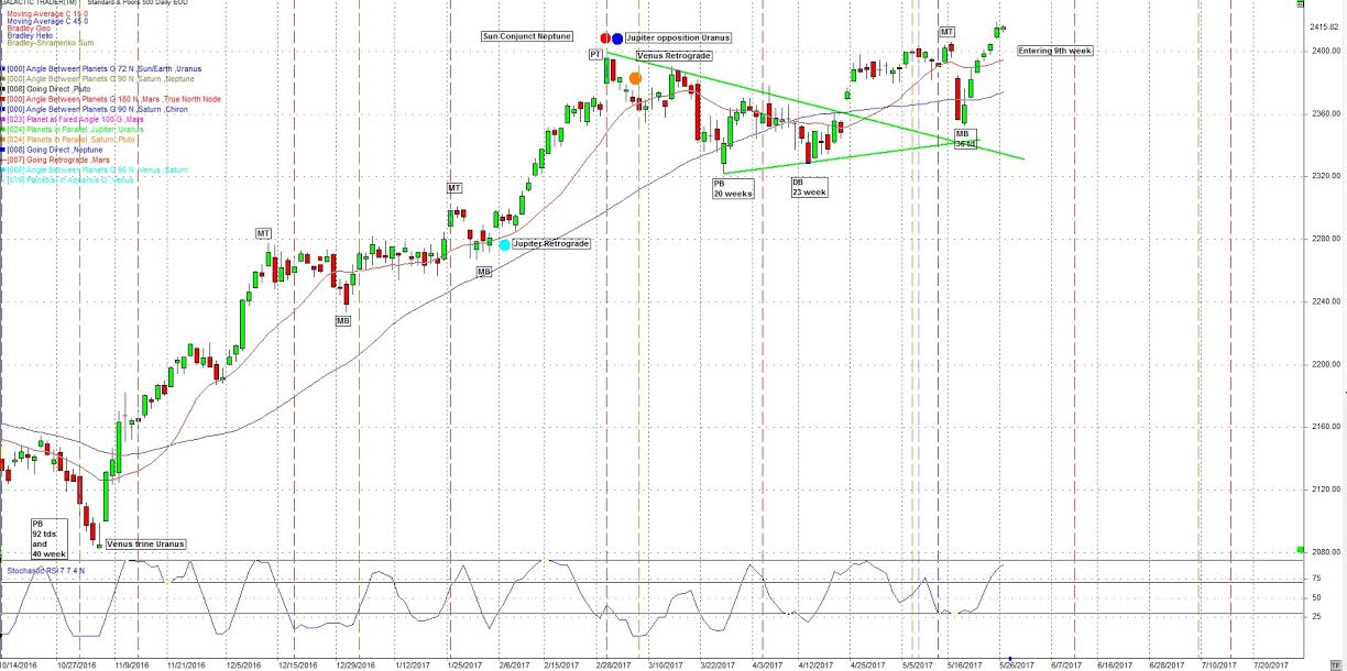 SP500 Down into mid June