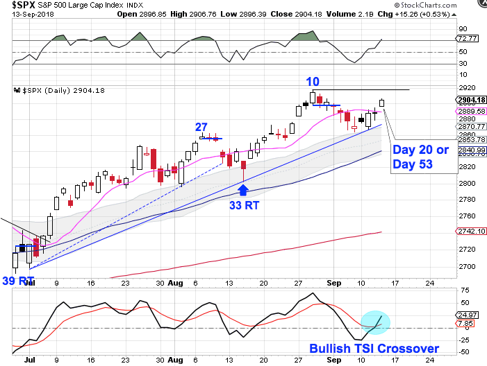 Cycle Trading: Stocks - The Big Picture