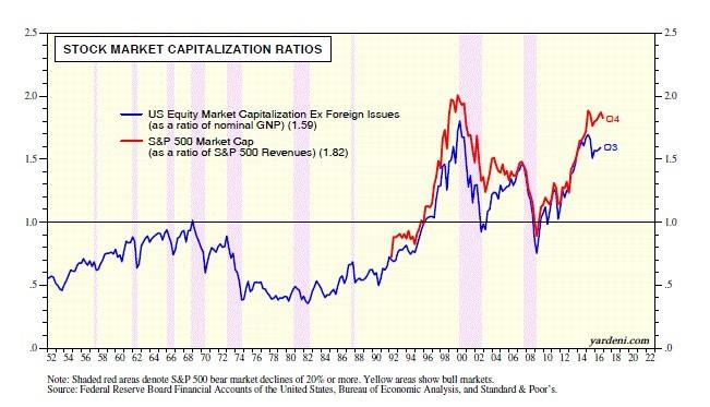 Stock Markets Cap Ratios