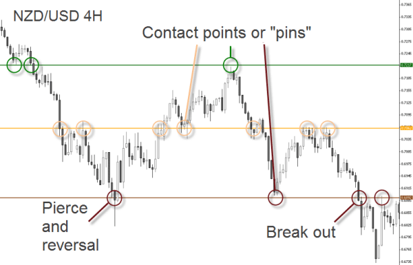 Forex indicator to spot strong support and resistance