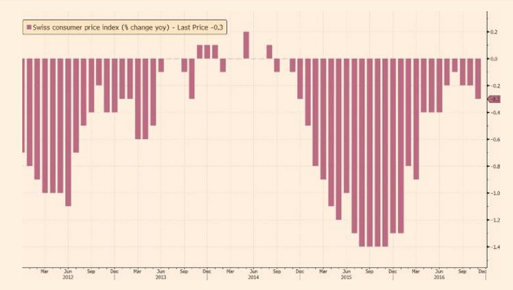 Swiss deflation