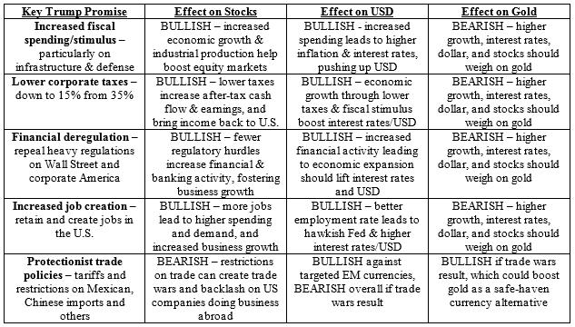 Donald Trump policies impact on markets