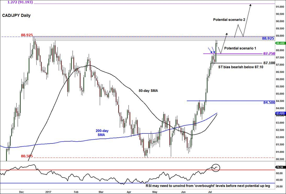 Low risk low margin alternative for forex trading