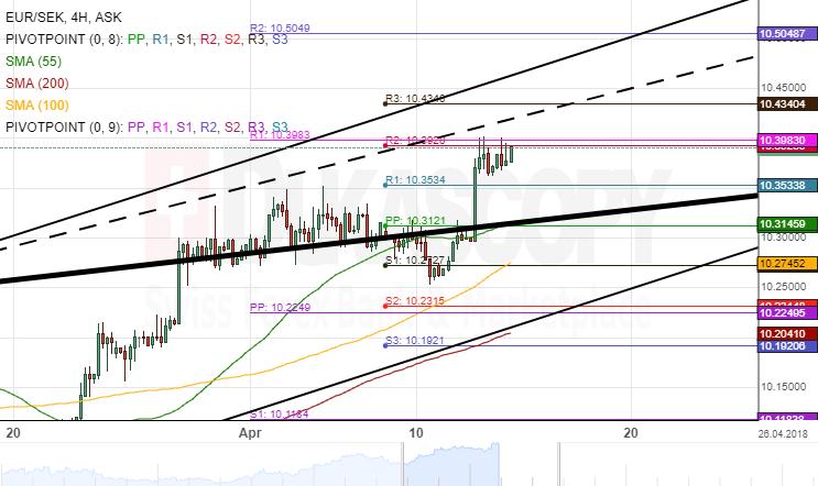 EUR SEK 4H Chart Bullish Momentum Allays