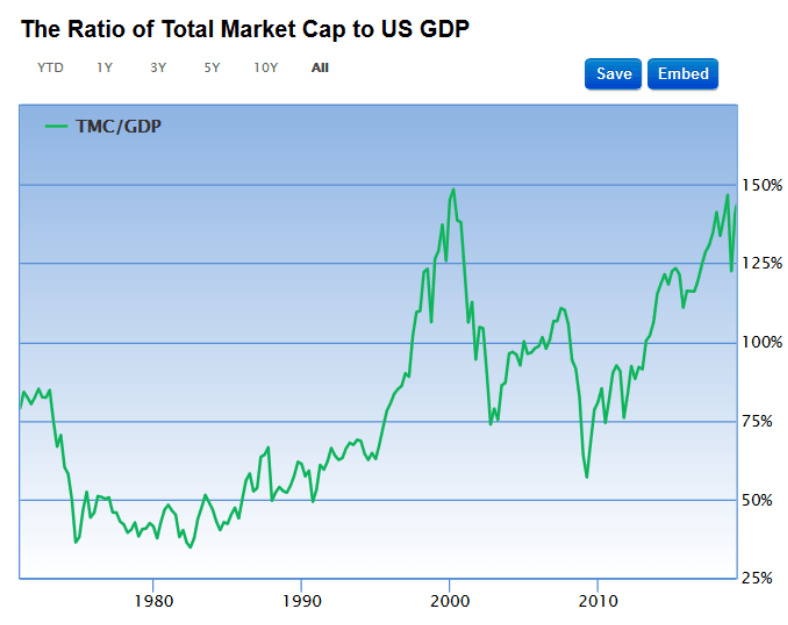 Household Net Worth is stock valuations