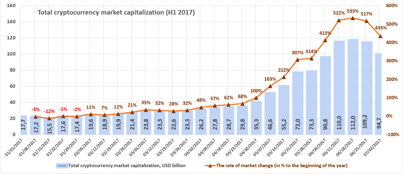 Cryptocurrency global market cap prediction