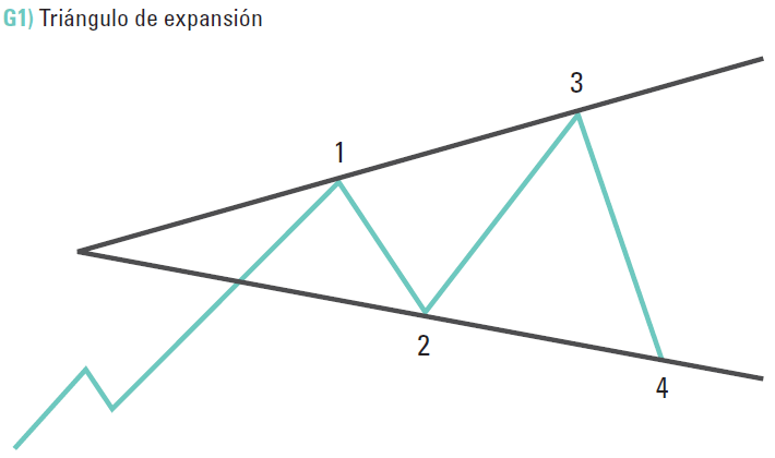 triangulo de expansion