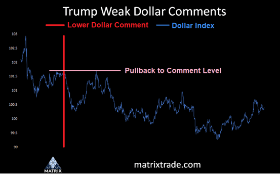 Trump Weak USD