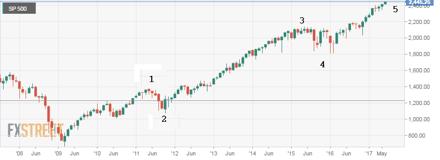 SP500 monthly chart
