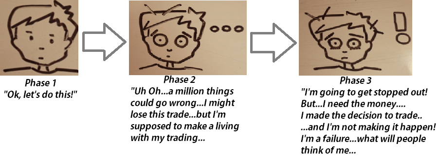 Trading Phases
