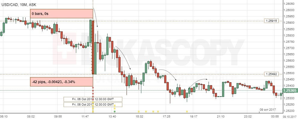 USD CAD Canadian Employment Change