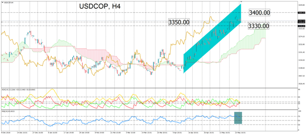 USDCOP