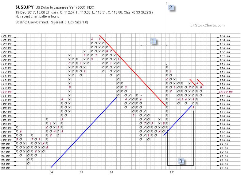 USD/JPY Point&Figure