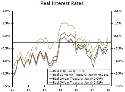 Interest Rate Weekly
