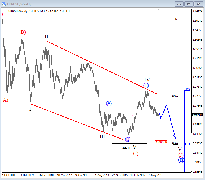 Eur Usd Forecast 2019 At The Starting