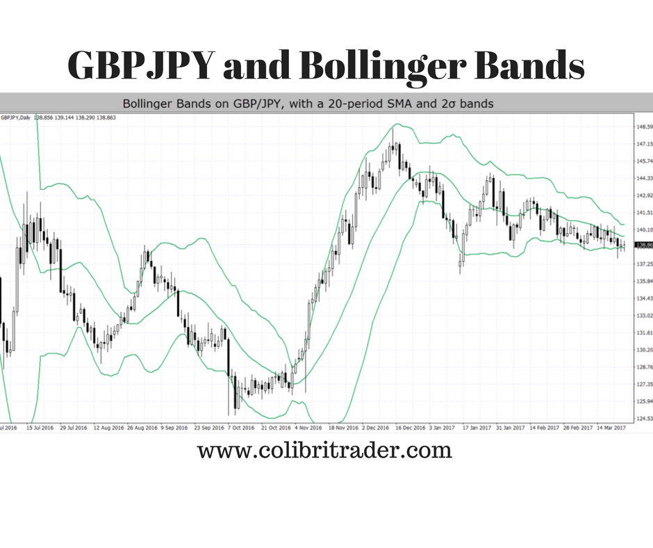 Tag bands page no1 top 3 binary options books start make now bollinger bands education bollinger bands education fandeluxe Images
