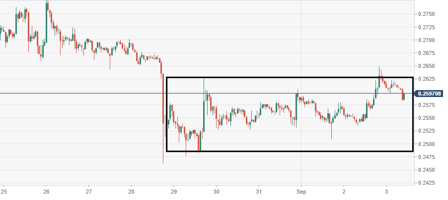 Ripple's XRP technical analysis: XRP/USD nearing breakout